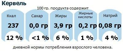 ДНП (GDA) - дневная норма потребления энергии и полезных веществ для среднего человека (за день прием энергии 2000 ккал): Кервель