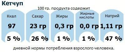 ДНП (GDA) - дневная норма потребления энергии и полезных веществ для среднего человека (за день прием энергии 2000 ккал): Кетчуп