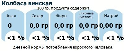ДНП (GDA) - дневная норма потребления энергии и полезных веществ для среднего человека (за день прием энергии 2000 ккал): Колбаса венская