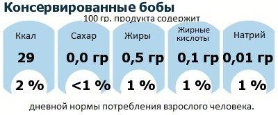 ДНП (GDA) - дневная норма потребления энергии и полезных веществ для среднего человека (за день прием энергии 2000 ккал): Консервированные бобы