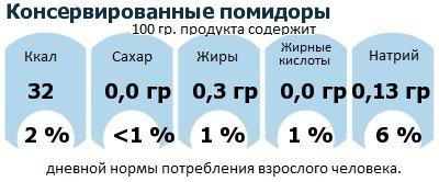ДНП (GDA) - дневная норма потребления энергии и полезных веществ для среднего человека (за день прием энергии 2000 ккал): Консервированные помидоры