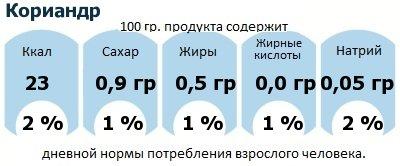 ДНП (GDA) - дневная норма потребления энергии и полезных веществ для среднего человека (за день прием энергии 2000 ккал): Кориандр
