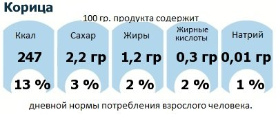 ДНП (GDA) - дневная норма потребления энергии и полезных веществ для среднего человека (за день прием энергии 2000 ккал): Корица