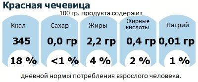 ДНП (GDA) - дневная норма потребления энергии и полезных веществ для среднего человека (за день прием энергии 2000 ккал): Красная чечевица