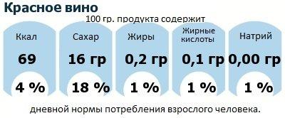 ДНП (GDA) - дневная норма потребления энергии и полезных веществ для среднего человека (за день прием энергии 2000 ккал): Красное вино