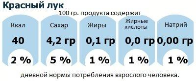 ДНП (GDA) - дневная норма потребления энергии и полезных веществ для среднего человека (за день прием энергии 2000 ккал): Красный лук