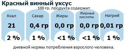 ДНП (GDA) - дневная норма потребления энергии и полезных веществ для среднего человека (за день прием энергии 2000 ккал): Красный винный уксус