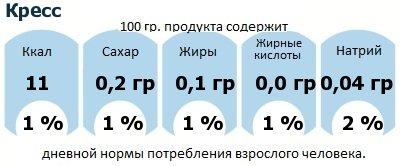 ДНП (GDA) - дневная норма потребления энергии и полезных веществ для среднего человека (за день прием энергии 2000 ккал): Кресс
