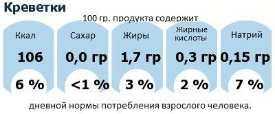 ДНП (GDA) - дневная норма потребления энергии и полезных веществ для среднего человека (за день прием энергии 2000 ккал): Креветки