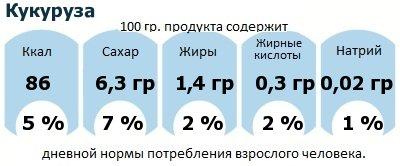 ДНП (GDA) - дневная норма потребления энергии и полезных веществ для среднего человека (за день прием энергии 2000 ккал): Кукуруза