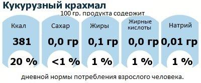 ДНП (GDA) - дневная норма потребления энергии и полезных веществ для среднего человека (за день прием энергии 2000 ккал): Кукурузный крахмал