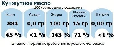 ДНП (GDA) - дневная норма потребления энергии и полезных веществ для среднего человека (за день прием энергии 2000 ккал): Кунжутное масло