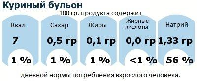 ДНП (GDA) - дневная норма потребления энергии и полезных веществ для среднего человека (за день прием энергии 2000 ккал): Куриный бульон