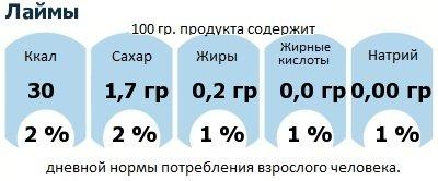 ДНП (GDA) - дневная норма потребления энергии и полезных веществ для среднего человека (за день прием энергии 2000 ккал): Лаймы