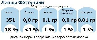ДНП (GDA) - дневная норма потребления энергии и полезных веществ для среднего человека (за день прием энергии 2000 ккал): Лапша Феттучини