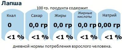 ДНП (GDA) - дневная норма потребления энергии и полезных веществ для среднего человека (за день прием энергии 2000 ккал): Лапша