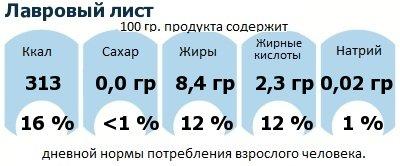 ДНП (GDA) - дневная норма потребления энергии и полезных веществ для среднего человека (за день прием энергии 2000 ккал): Лавровый лист