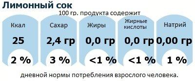 ДНП (GDA) - дневная норма потребления энергии и полезных веществ для среднего человека (за день прием энергии 2000 ккал): Лимонный сок