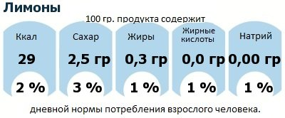 ДНП (GDA) - дневная норма потребления энергии и полезных веществ для среднего человека (за день прием энергии 2000 ккал): Лимоны