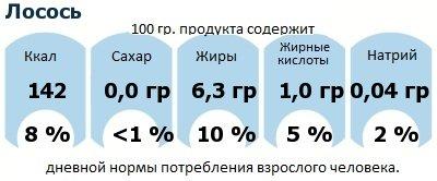 ДНП (GDA) - дневная норма потребления энергии и полезных веществ для среднего человека (за день прием энергии 2000 ккал): Лосось