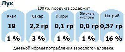 ДНП (GDA) - дневная норма потребления энергии и полезных веществ для среднего человека (за день прием энергии 2000 ккал): Лук