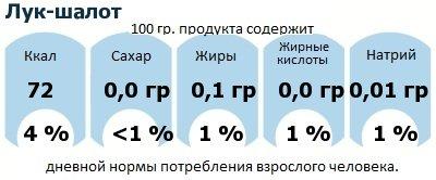 ДНП (GDA) - дневная норма потребления энергии и полезных веществ для среднего человека (за день прием энергии 2000 ккал): Лук-шалот