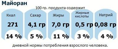 ДНП (GDA) - дневная норма потребления энергии и полезных веществ для среднего человека (за день прием энергии 2000 ккал): Майоран