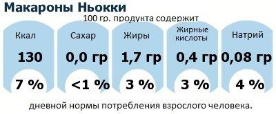 ДНП (GDA) - дневная норма потребления энергии и полезных веществ для среднего человека (за день прием энергии 2000 ккал): Макароны Ньокки