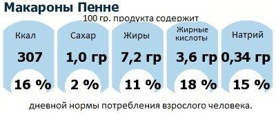 ДНП (GDA) - дневная норма потребления энергии и полезных веществ для среднего человека (за день прием энергии 2000 ккал): Макароны Пенне