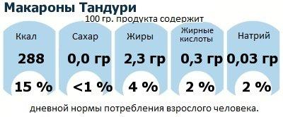 ДНП (GDA) - дневная норма потребления энергии и полезных веществ для среднего человека (за день прием энергии 2000 ккал): Макароны Тандури