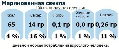 ДНП (GDA) - дневная норма потребления энергии и полезных веществ для среднего человека (за день прием энергии 2000 ккал): Маринованная свекла
