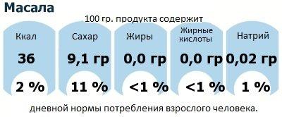 ДНП (GDA) - дневная норма потребления энергии и полезных веществ для среднего человека (за день прием энергии 2000 ккал): Масала