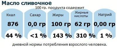 ДНП (GDA) - дневная норма потребления энергии и полезных веществ для среднего человека (за день прием энергии 2000 ккал): Масло сливочное