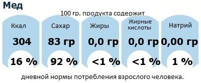 ДНП (GDA) - дневная норма потребления энергии и полезных веществ для среднего человека (за день прием энергии 2000 ккал): Мед