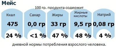 ДНП (GDA) - дневная норма потребления энергии и полезных веществ для среднего человека (за день прием энергии 2000 ккал): Мейс