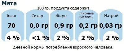 ДНП (GDA) - дневная норма потребления энергии и полезных веществ для среднего человека (за день прием энергии 2000 ккал): Мята