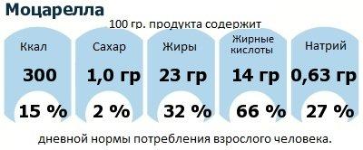 ДНП (GDA) - дневная норма потребления энергии и полезных веществ для среднего человека (за день прием энергии 2000 ккал): Моцарелла