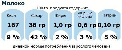 ДНП (GDA) - дневная норма потребления энергии и полезных веществ для среднего человека (за день прием энергии 2000 ккал): Молоко