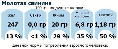 ДНП (GDA) - дневная норма потребления энергии и полезных веществ для среднего человека (за день прием энергии 2000 ккал): Молотая свинина