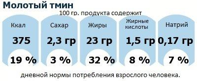 ДНП (GDA) - дневная норма потребления энергии и полезных веществ для среднего человека (за день прием энергии 2000 ккал): Молотый тмин