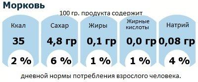 ДНП (GDA) - дневная норма потребления энергии и полезных веществ для среднего человека (за день прием энергии 2000 ккал): Морковь