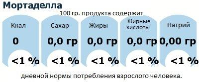 ДНП (GDA) - дневная норма потребления энергии и полезных веществ для среднего человека (за день прием энергии 2000 ккал): Мортаделла