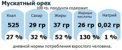 ДНП (GDA) - дневная норма потребления энергии и полезных веществ для среднего человека (за день прием энергии 2000 ккал): Мускатный орех