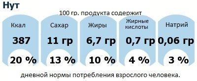ДНП (GDA) - дневная норма потребления энергии и полезных веществ для среднего человека (за день прием энергии 2000 ккал): Нут