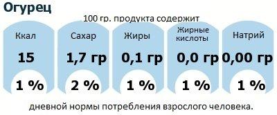 ДНП (GDA) - дневная норма потребления энергии и полезных веществ для среднего человека (за день прием энергии 2000 ккал): Огурец