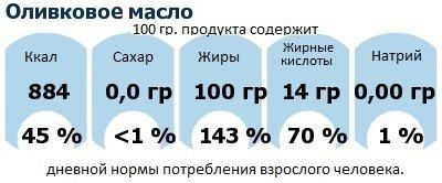 ДНП (GDA) - дневная норма потребления энергии и полезных веществ для среднего человека (за день прием энергии 2000 ккал): Оливковое масло