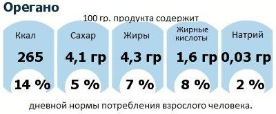 ДНП (GDA) - дневная норма потребления энергии и полезных веществ для среднего человека (за день прием энергии 2000 ккал): Орегано