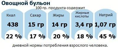 ДНП (GDA) - дневная норма потребления энергии и полезных веществ для среднего человека (за день прием энергии 2000 ккал): Овощной бульон