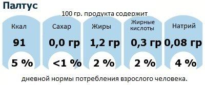 ДНП (GDA) - дневная норма потребления энергии и полезных веществ для среднего человека (за день прием энергии 2000 ккал): Палтус