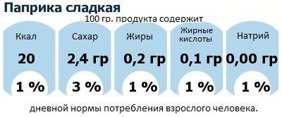 ДНП (GDA) - дневная норма потребления энергии и полезных веществ для среднего человека (за день прием энергии 2000 ккал): Паприка сладкая